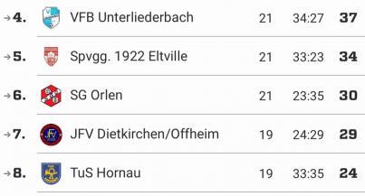 D1 gewinnt in Hochheim und setzt sich oben fest  / erfolgreicher Spieltag am 21.04.2018